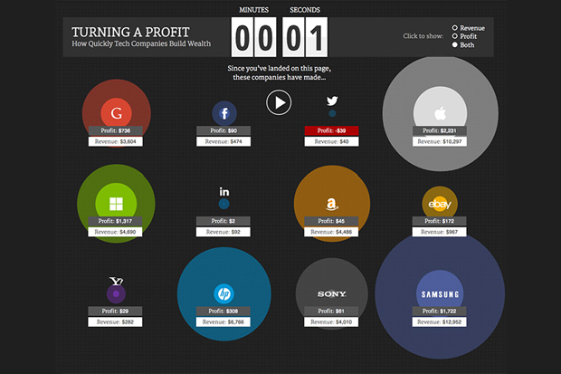 live-graphic-how much tech firms make