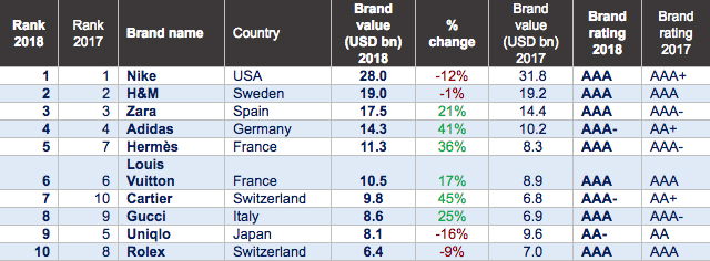 Nike Is The World S Most Valuable Apparel Brand Apparatus